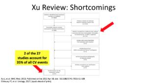 Xu Study Review